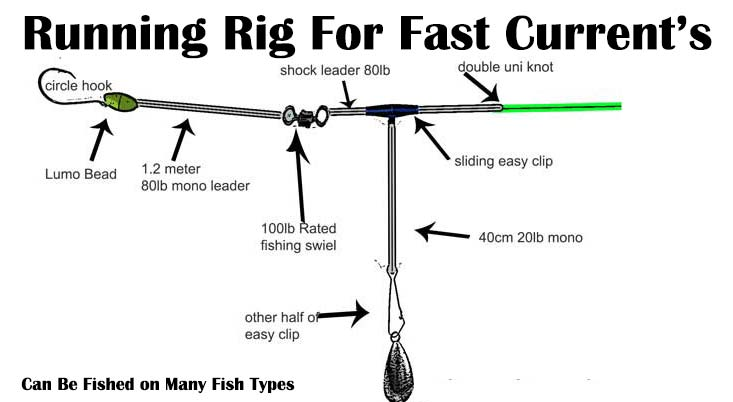 how to tie Running RIg , Running rig Diagram