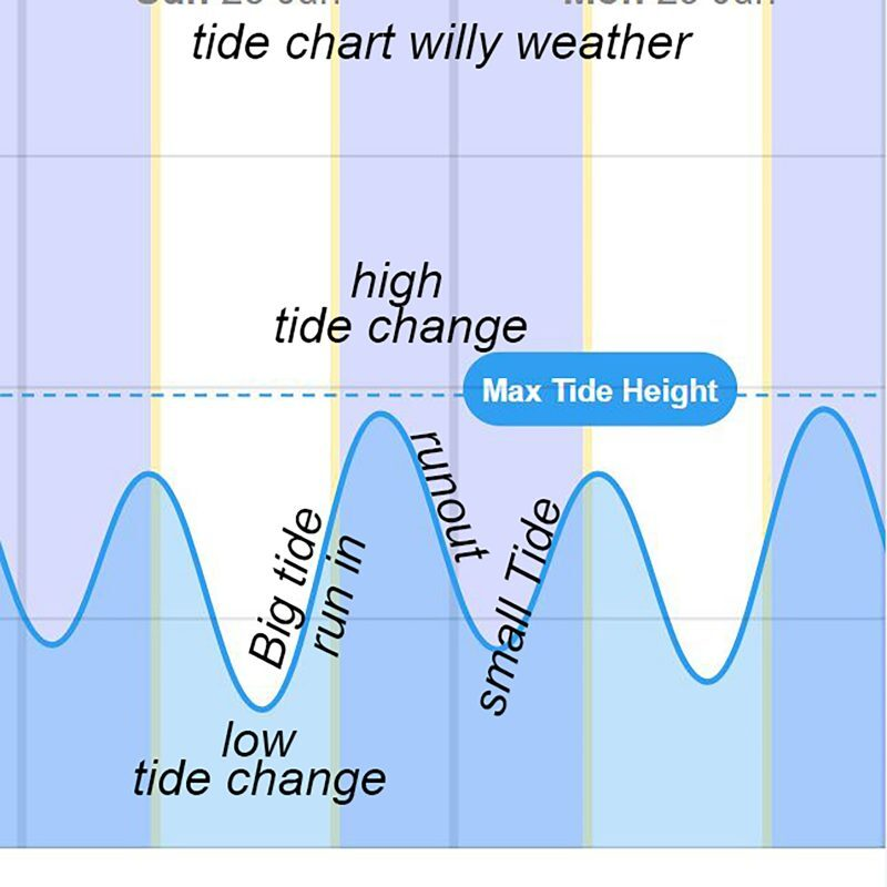 whiting fishing, tides , best tides , whiting